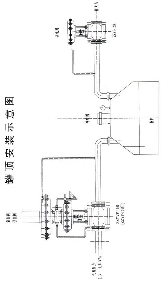 产品信息 阀门 压力调节阀 >氮封阀                  泄氮装置结构